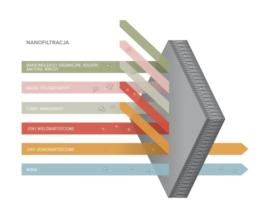 nanofiltracja min1024x829 - Nonofiltracja