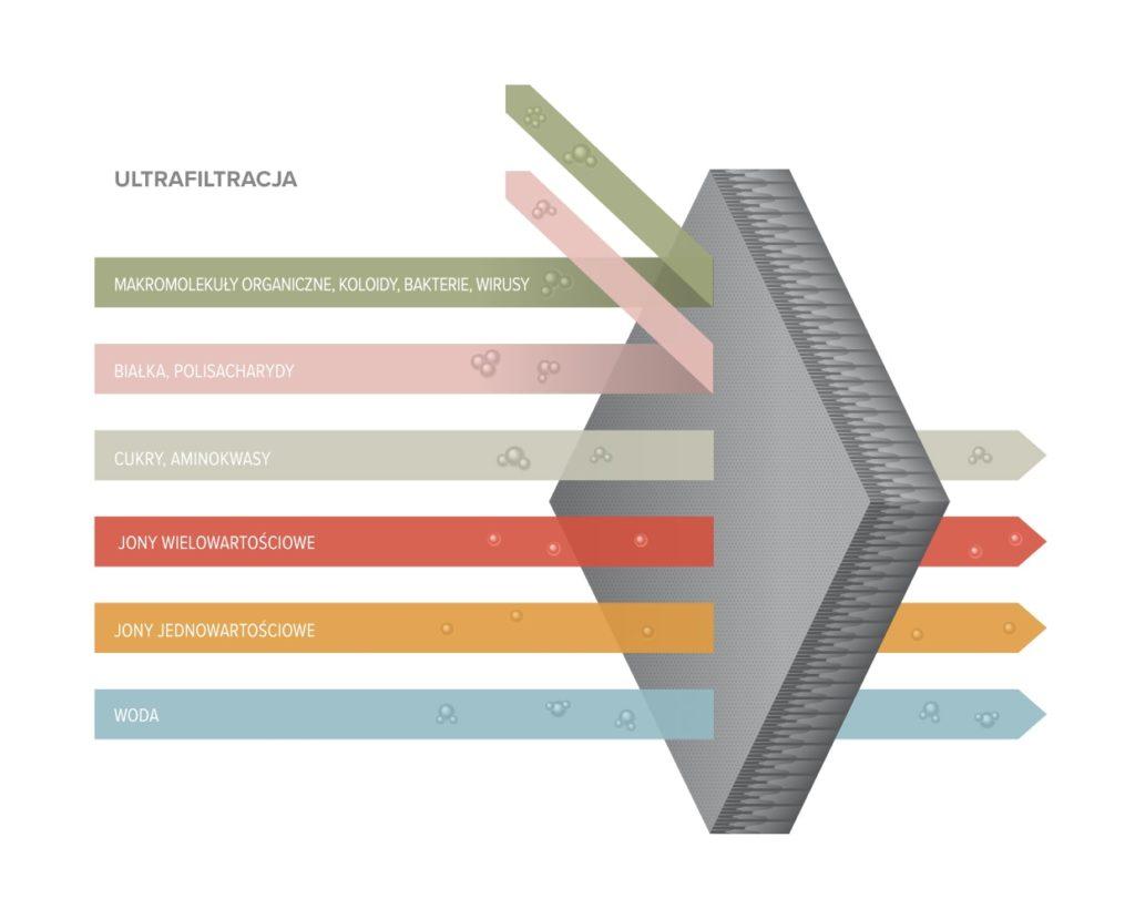 ultrafiltracja min1024x829 - Ultrafiltracja